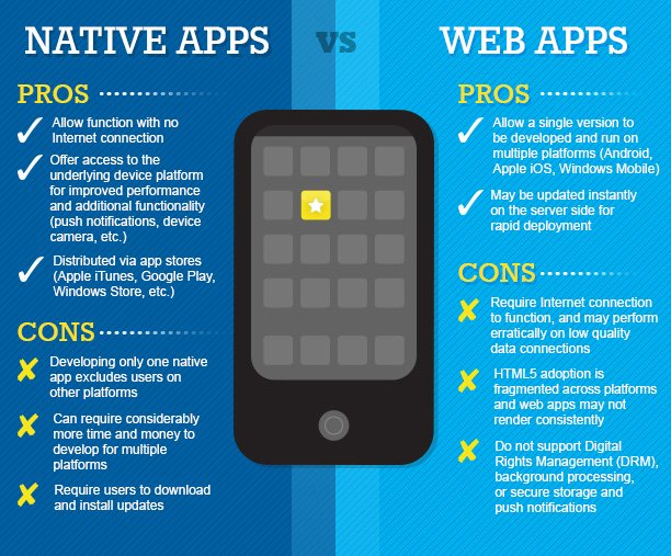 Web et Native Apps