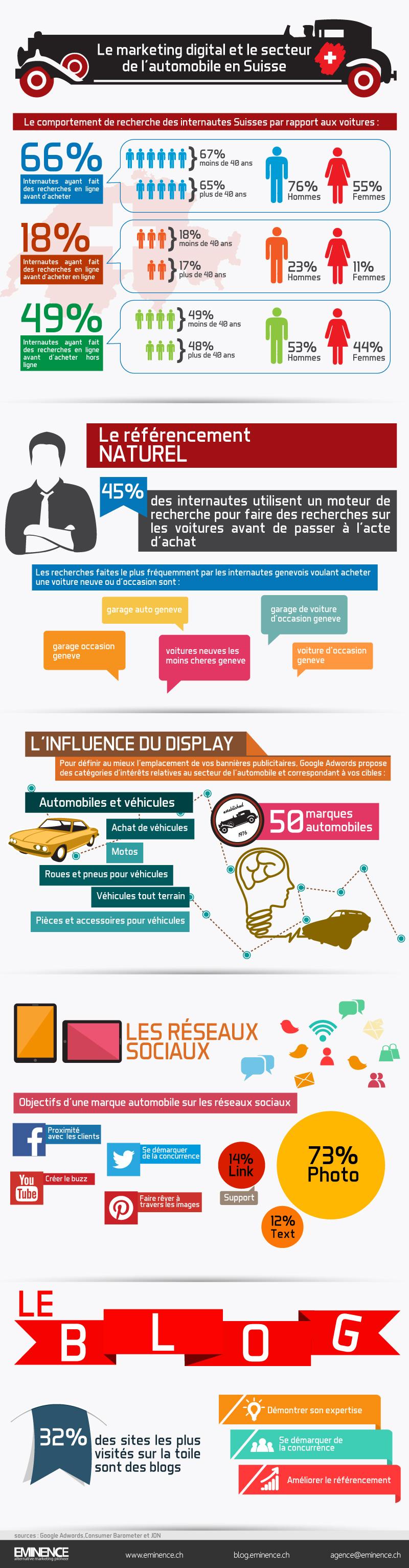 infographie secteur automobile