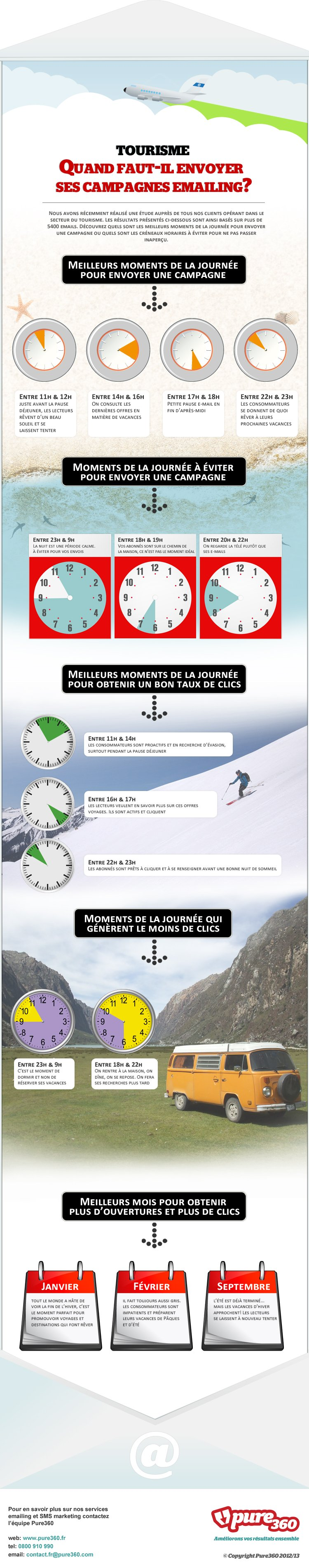 infographie envoie emailing hotel