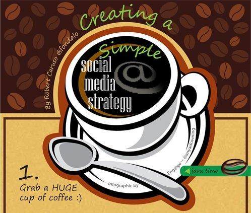 Comment créer une stratégie média sociaux?