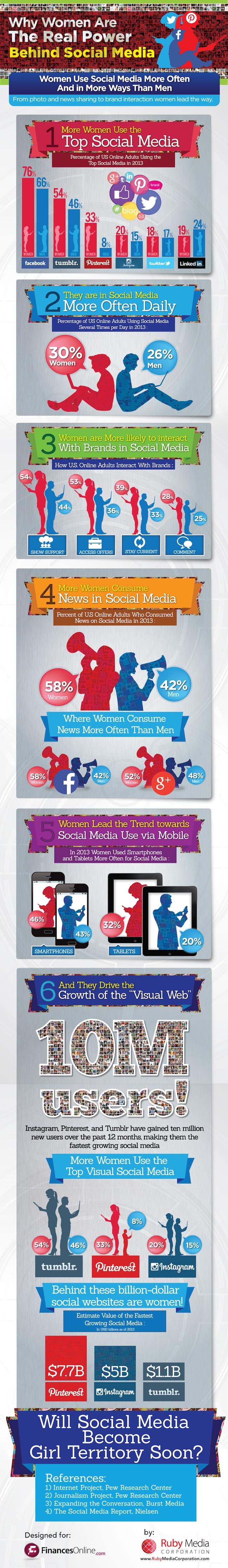 Les Femmes Plus Actives Que Les Hommes Sur Les Réseaux Sociaux !