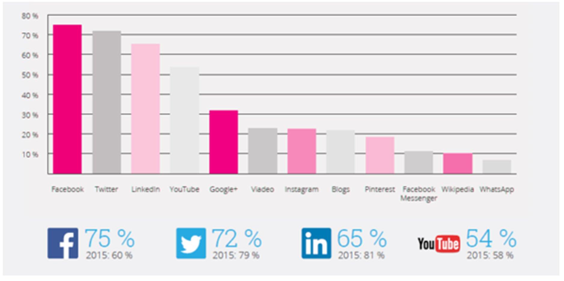 chiffres reseaux sociaux